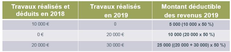 montant réalisés et déductibles en 2018