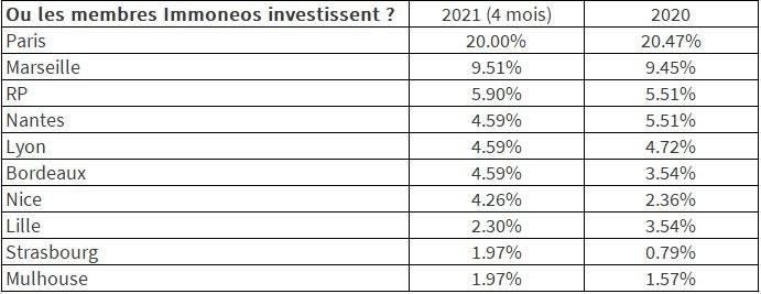 investissement locatif expatrie
